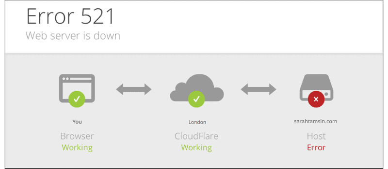 Cloudflare 521 Error